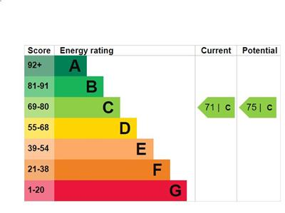 EPC Graph for The Shaftesburys, Barking